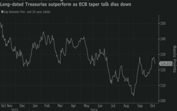 bonds_ecb