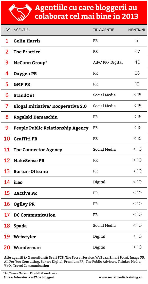 agentiile cu care au colaborat cel mai bine bloggerii in 2013