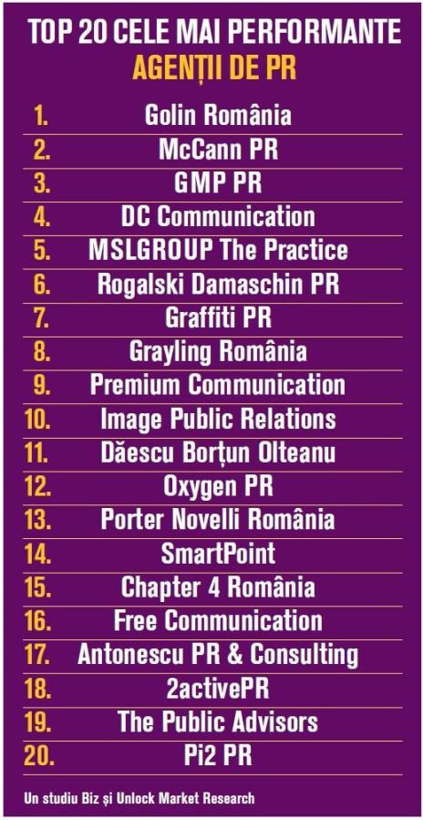 top-agentii de pr din romania