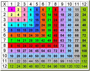 Great Math Game Using Times Table Grid Welcome To The