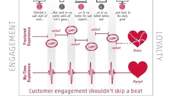 Persistent Contextual Customer Engagement Across Digital Channels Creates High-Value Mobile Moments With My:Time 3.0