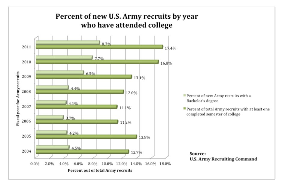 In weak economy, more college graduates enter the military - degrees in microsoft word