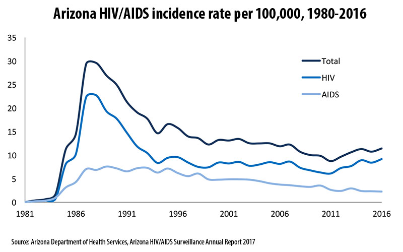 Phoenix, health advocates launch plan to curb spread of HIV and AIDS