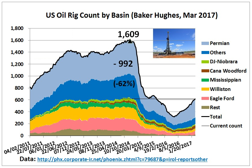 US drilling rig count