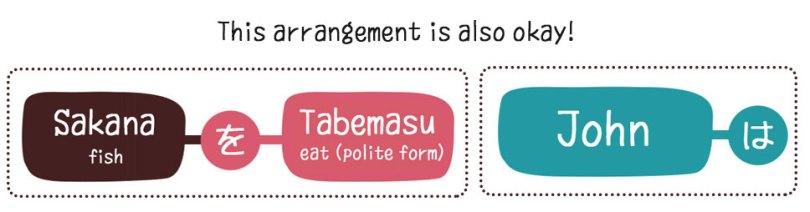 japanese-sentence-arrangement
