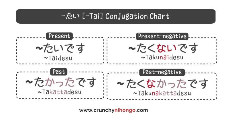 tai-conjugation-chart