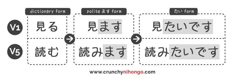 tai-conjugation-sample