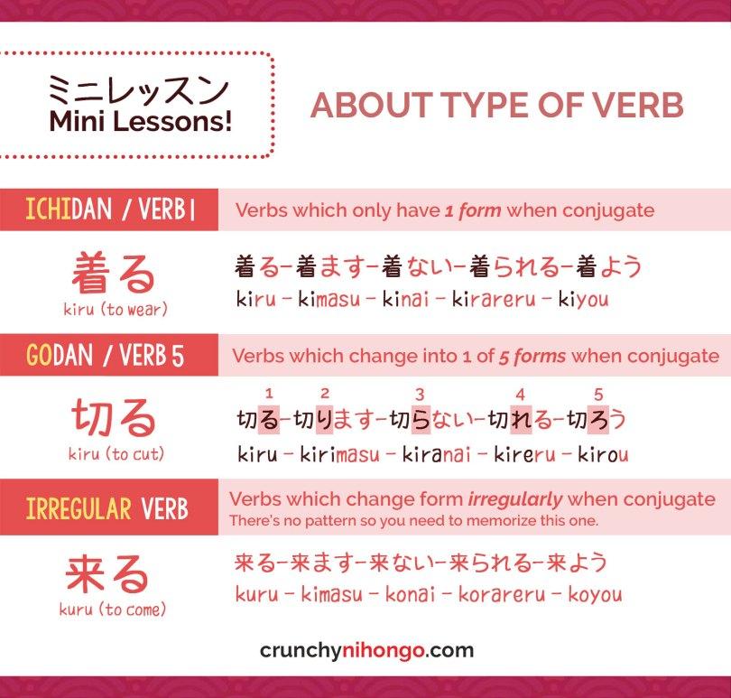 japanese-type-of-verbs-godan-ichidan-irregular