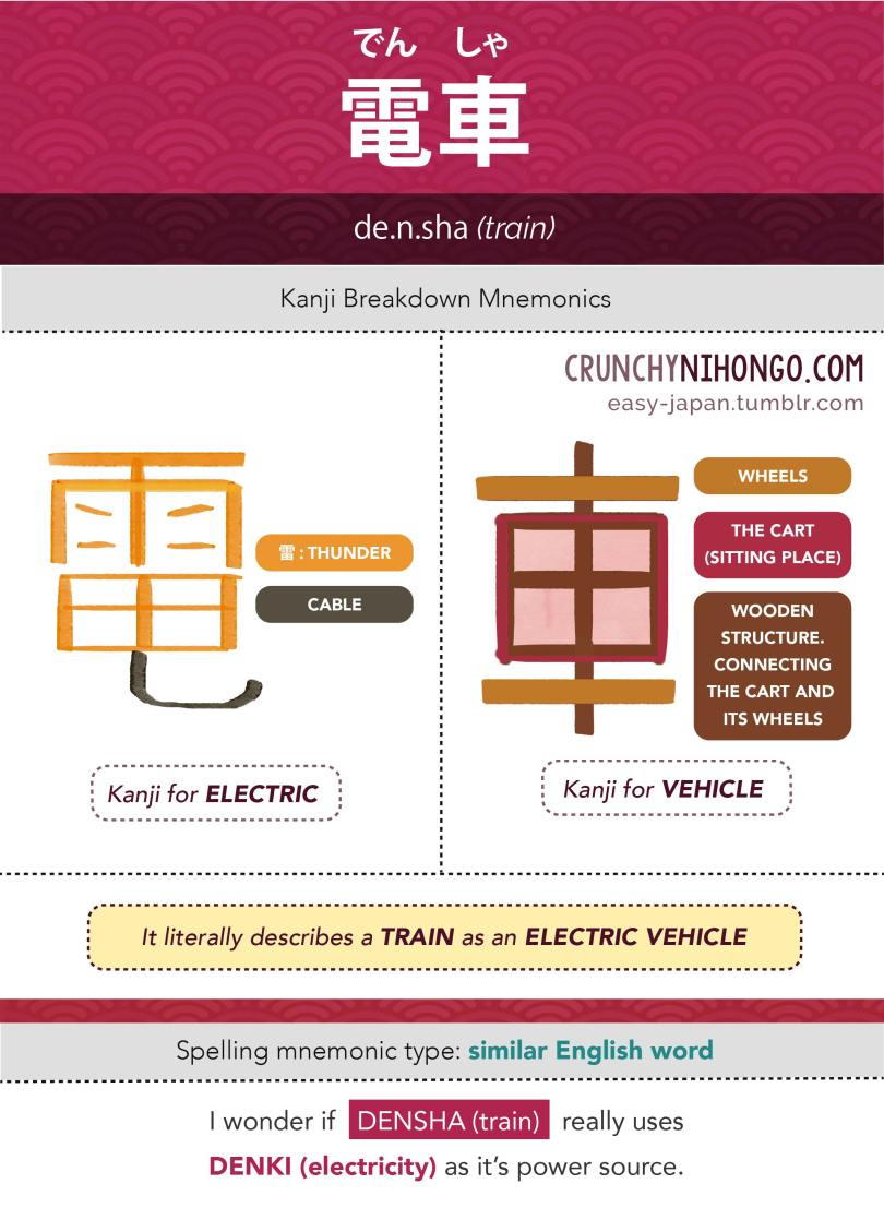 n5-vocabulary-densha-train