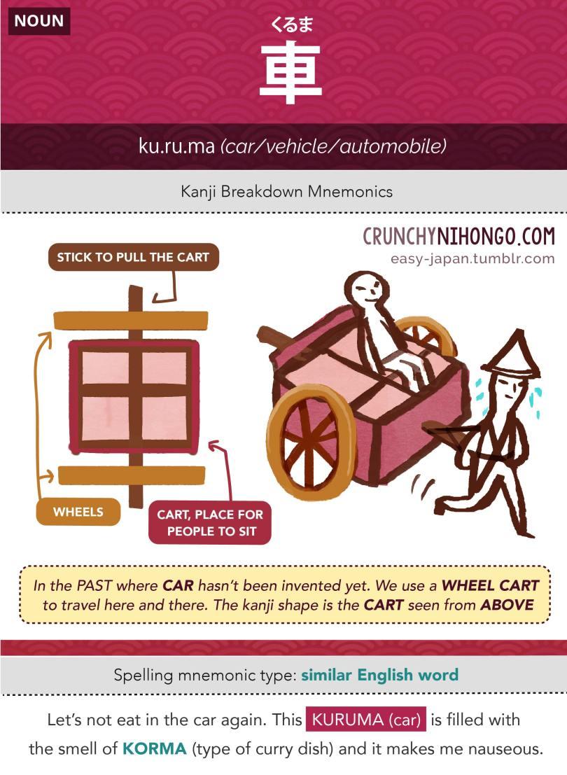n5-vocabulary-kuruma-car