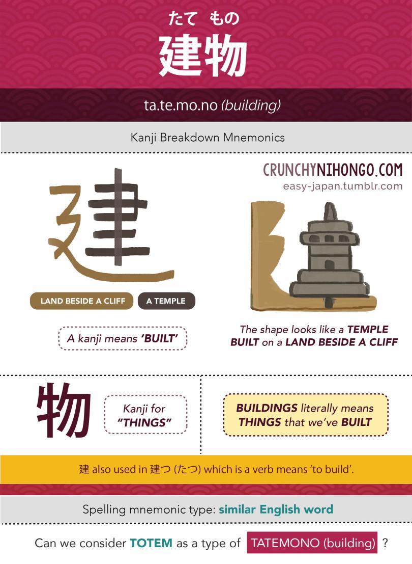 n5-vocabulary-tatemono-building