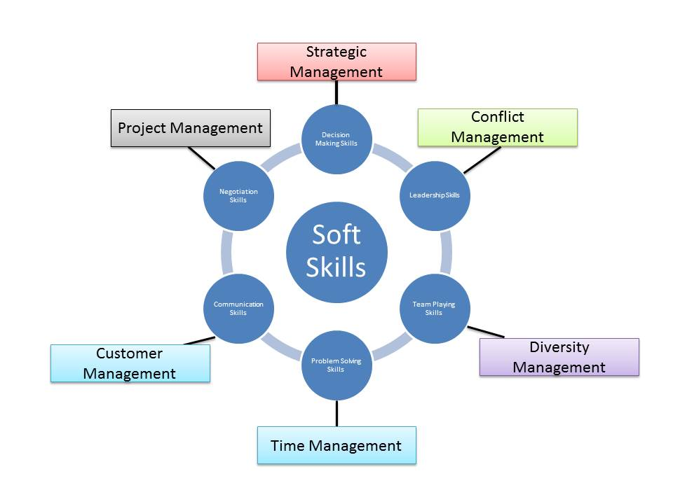 Soft Skills Training \u2013 Has business finally woken up to reality - what are soft skills