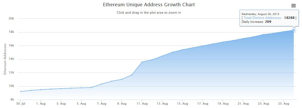 Ethereum users - Crypto Mining Blog