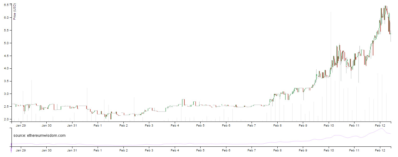 Crypto charts real time / Litecoin price