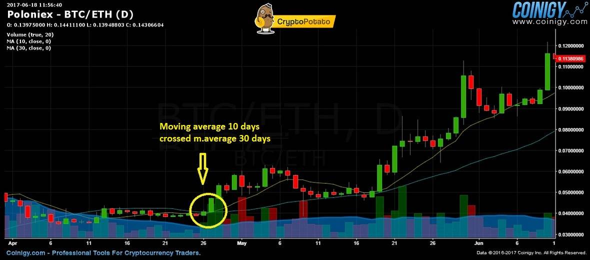 Bitcoin and Crypto Technical Analysis For beginners