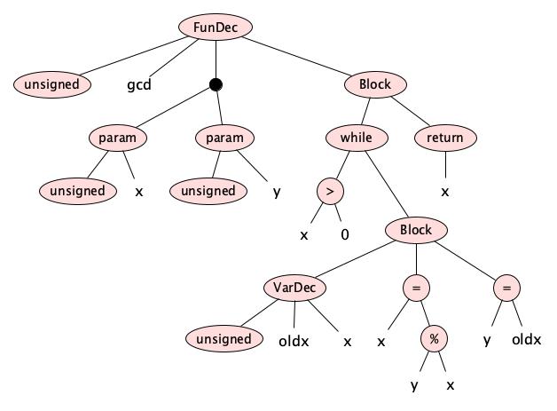 syntax diagram example