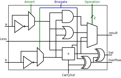 logic diagram of 1 bit alu