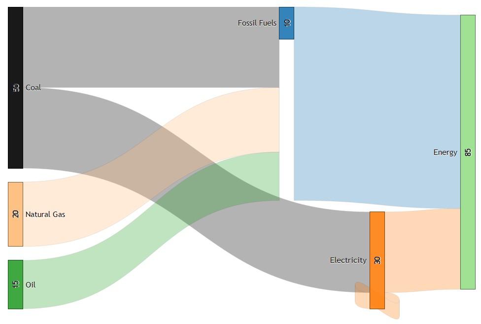 Sankey Diagram Generator \u2013 Try something new Everyday