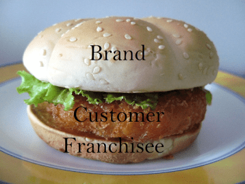 customer satisfaction by franchisees