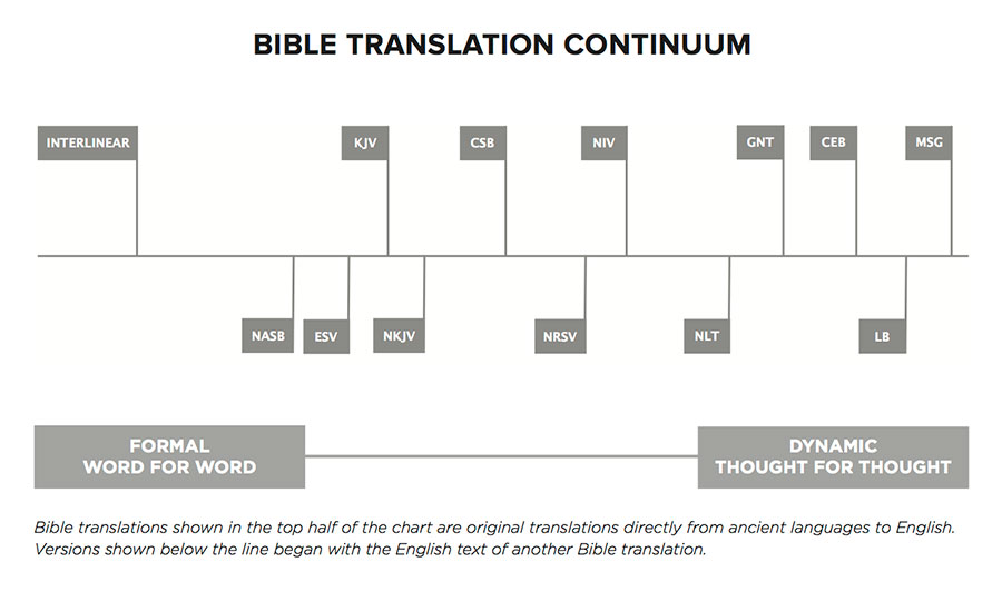 What Is the CSB Bible and Why Do We Need It?