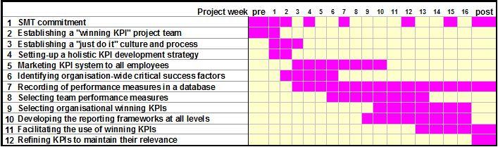 implementation timeline sample - Josemulinohouse