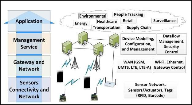 Internet of Things (IoT) - Part 2 (Building Blocks  Architecture)