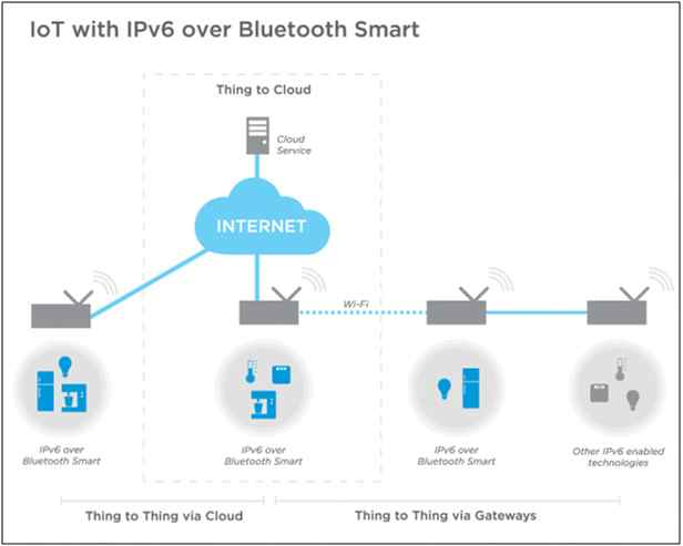 Internet of Things (IoT) - Part 4 (Network Protocols and Architecture)