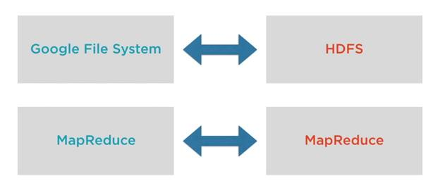 Why We Need a Distributed Computing System And Hadoop Ecosystem - google file system
