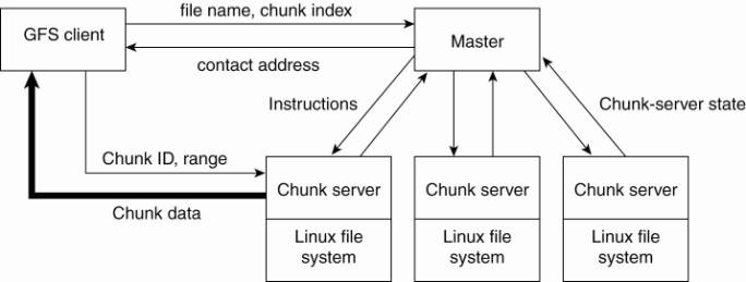 Chapter 11 - google file system