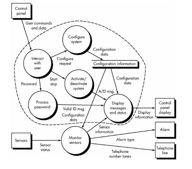 level 1 process flow diagram