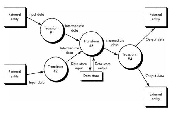 data flow diagram of event management system