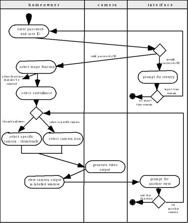 uml structured diagrams