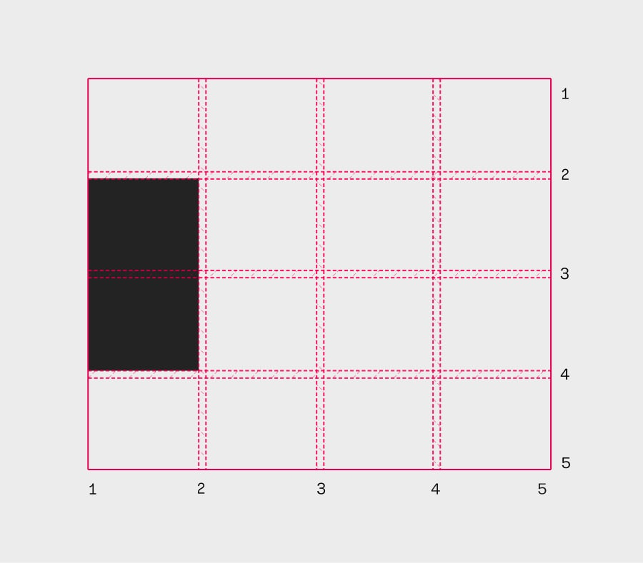 Making A Bar Chart with CSS Grid CSS-Tricks
