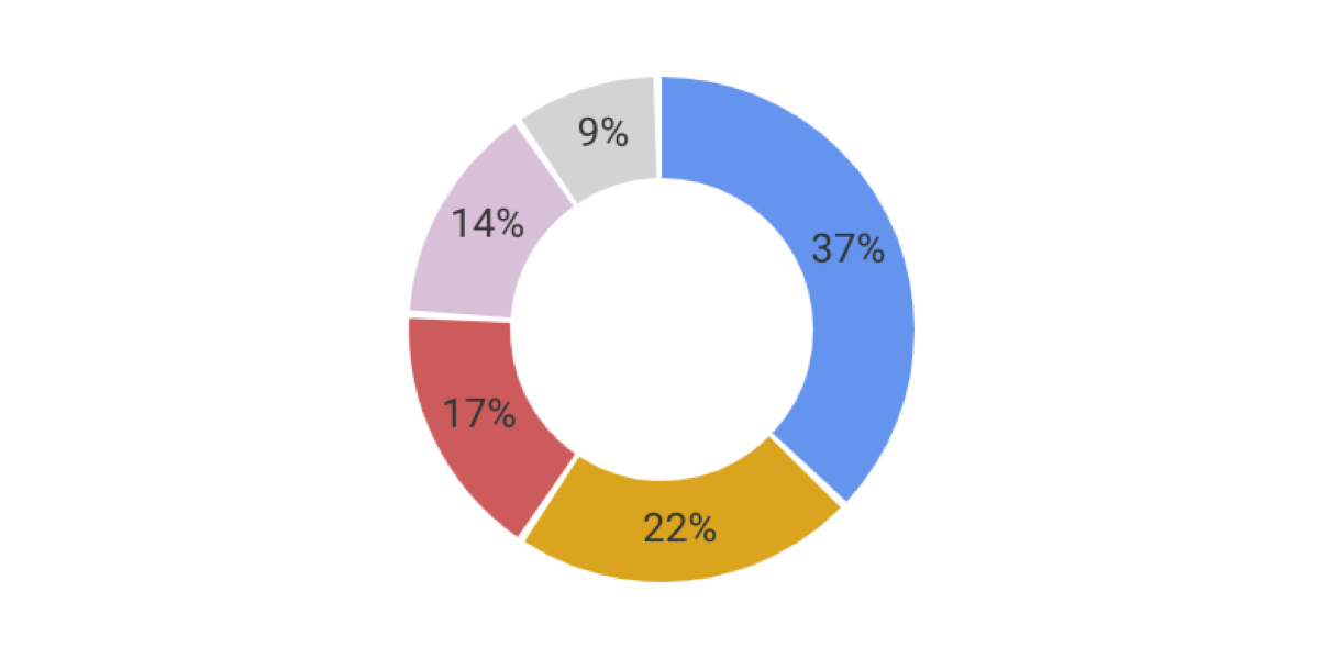 Building a Donut Chart with Vue and SVG CSS-Tricks