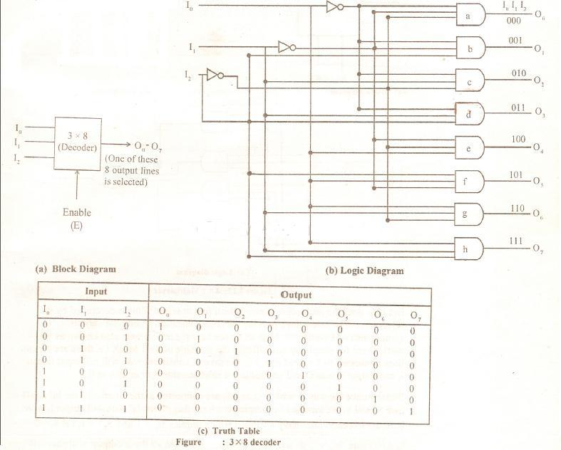 Explain a 3 x 8 decoder using NOT and AND gates 8m Jun2007