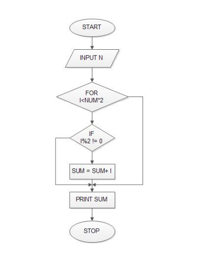 Draw a flow chart that adds N odd numbers starting from 1 Computer