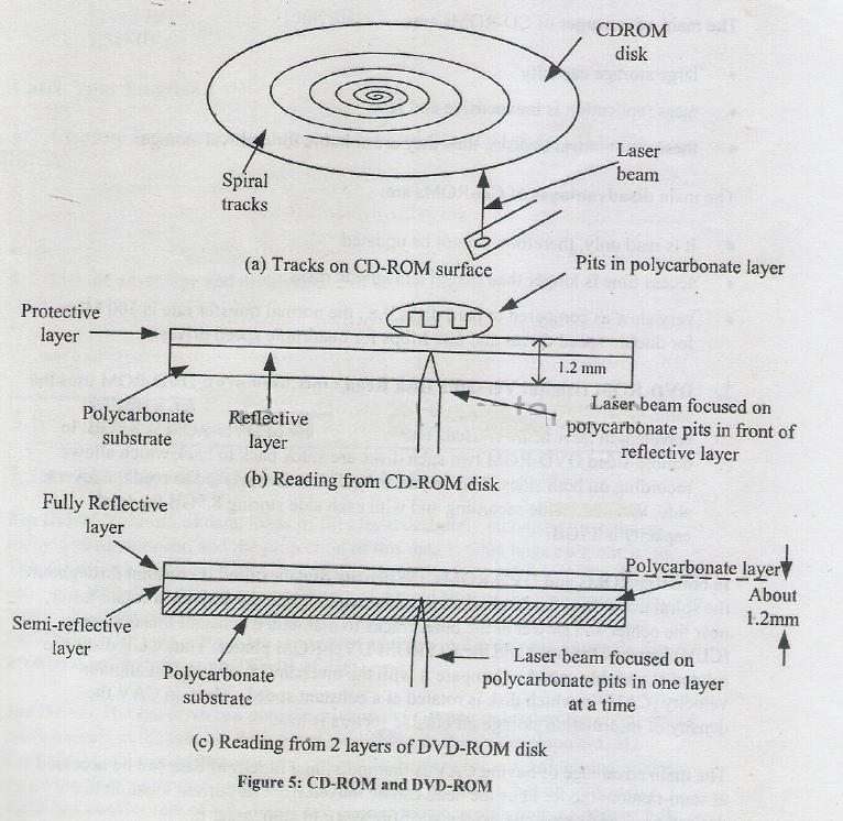Explain the working of DVD-ROM with help of block diagram Computer
