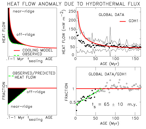 Carol A Stein- Hydrothermal Circulation Research page