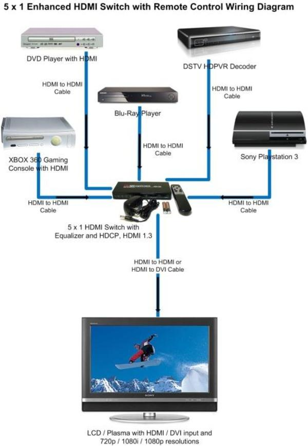 Hdmi Wiring Diagram For Home Theater Wiring Diagram