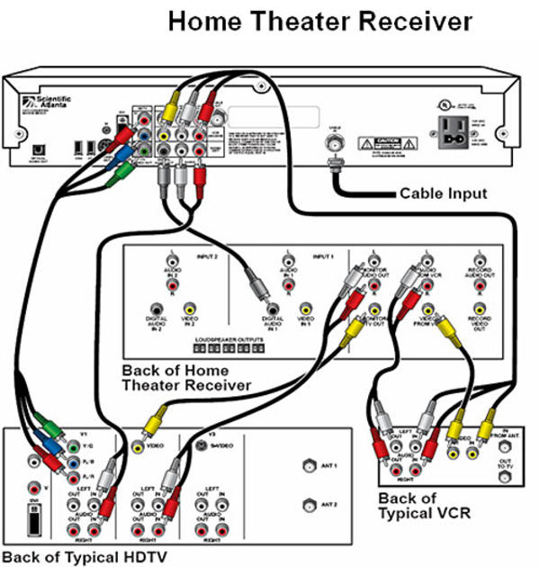 home theatre system wiring diagram