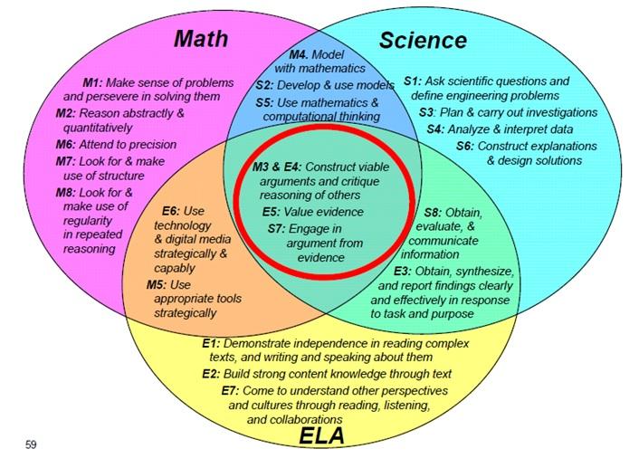 what is venn diagram in math