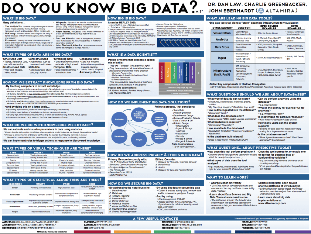 Big Data Salon Huge Big Data Poster And Reference