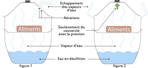 Cuisson vapeur pression