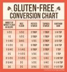 Gluten Free Baking Conversion Tips