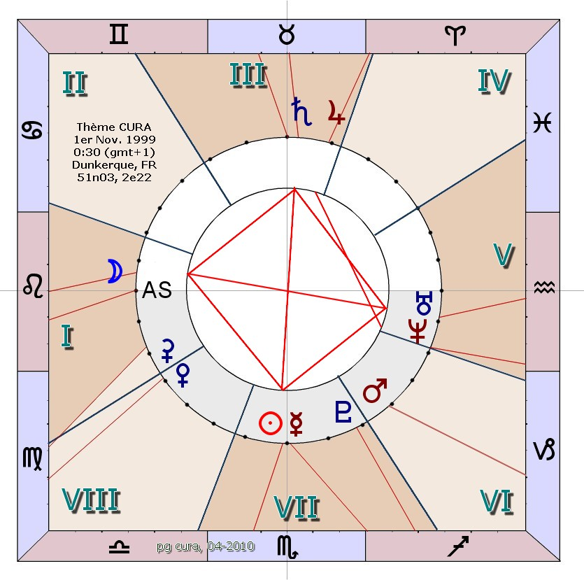 A Reform of the Astrological Chart
