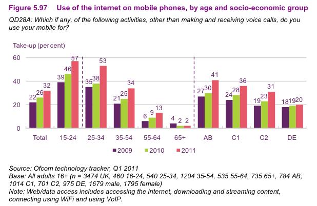 Use of smartphone