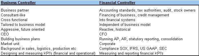 The difference between a Business Controller and a Financial