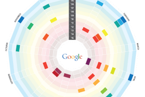 Helpful history of Google algorithm updates [Infographic]