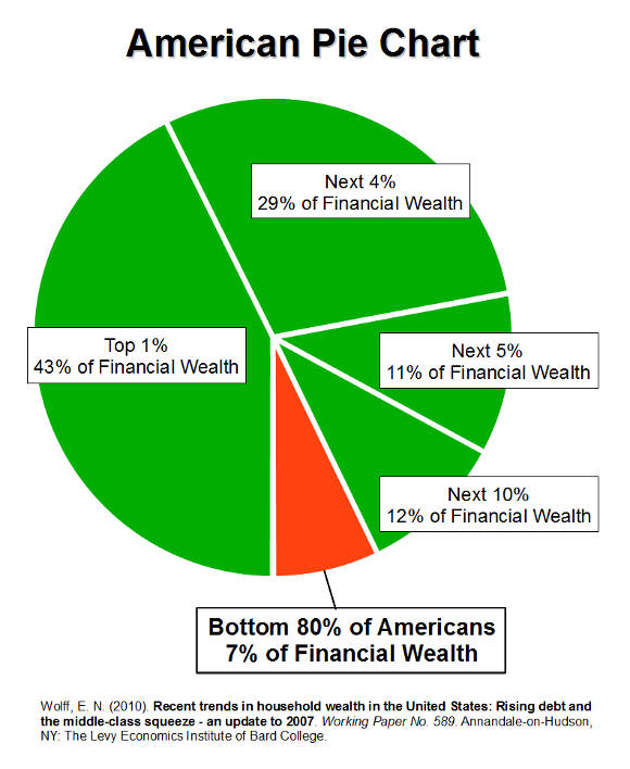 American Pie Wealth and Income Inequality in America Curry County