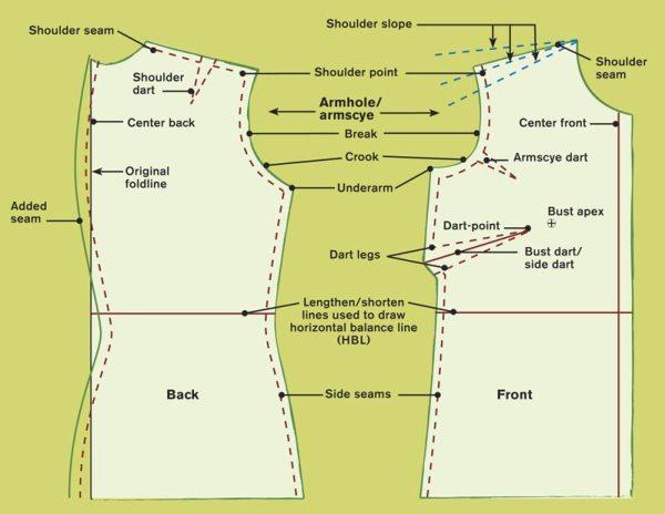 Forward shoulder